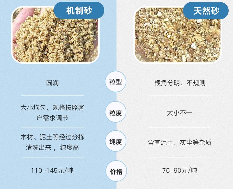 天然砂VS机制砂