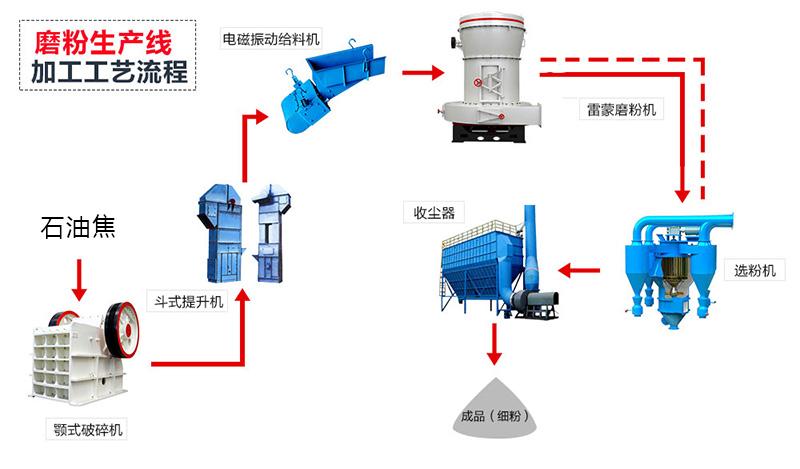石油焦生产工艺流程图